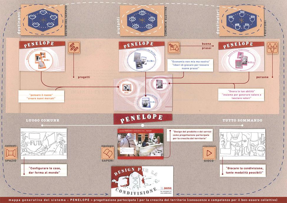 mappa generativa del sistema Penelope