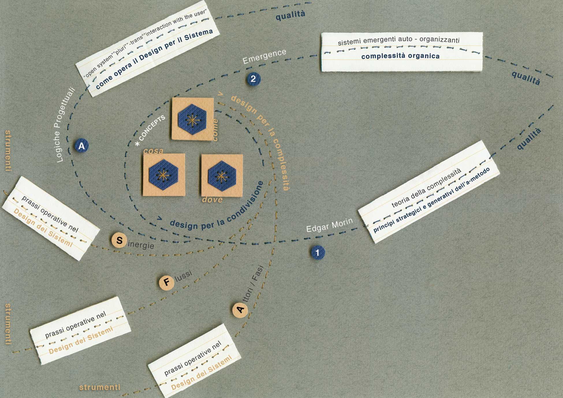 mappa delle strategie