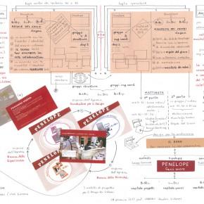 2° giorno >> le fasi di lavoro 2013 : il manifesto dei valori e le regole del gioco per i 3 organi dell'agenzia Penelope