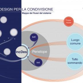 Incubatore per il Design__nodo Penelope__gruppo immagine _02__2013