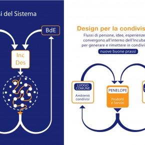 Incubatore per il Design__nodo Penelope__gruppo struttura _02__2013