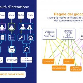 Incubatore per il Design__nodo Penelope__gruppo struttura _03__2013