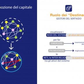 Incubatore per il Design__nodo Penelope__gruppo struttura _06__2013