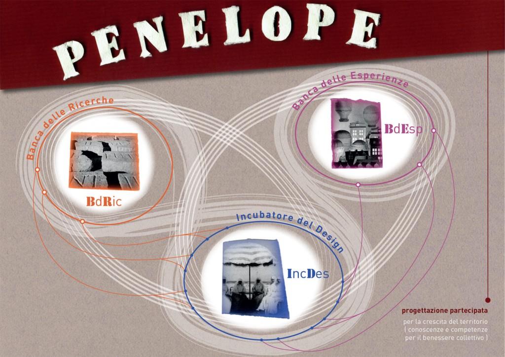 Penelope : i tre nodi del sistema _ ill. F-Mungiguerra