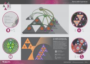 mappa sistemica del concept Banca delle Esperienze _ design Giulia Romiti