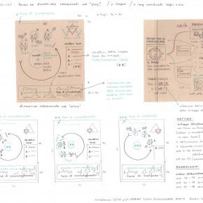 4° giorno >> lo sviluppo del concept per i tre nodi del sistema Tutto Sommando
