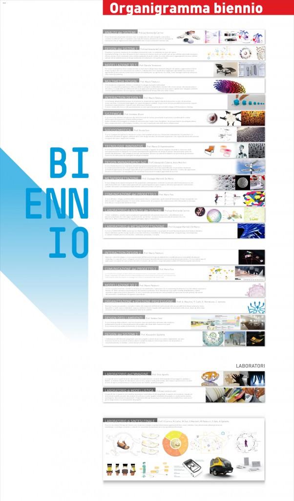 2013.14_Biennio Design dei Sistemi ISIA ROMA_organigramma_40ISIA